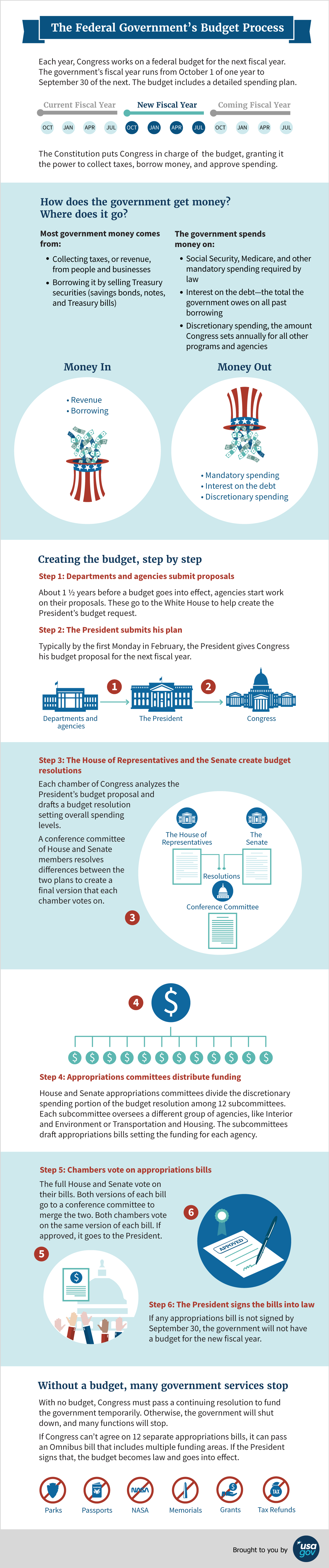 Infographic explaining the steps involved in creating an annual budget for the federal government.