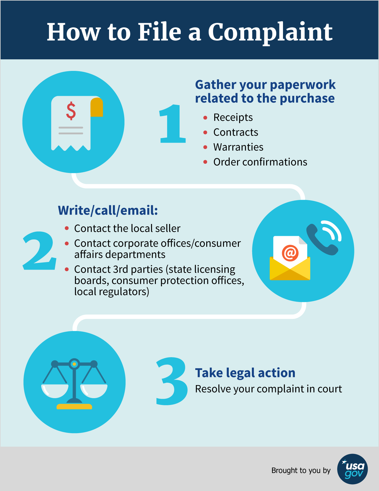 How to file a consumer complaint infographic