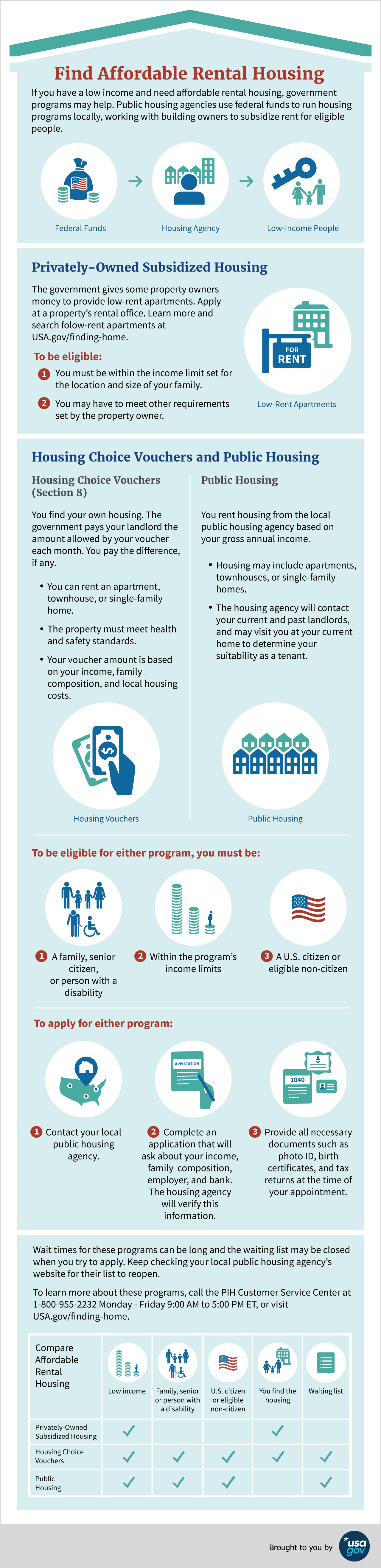 Infographic explaining three programs to help low income people get affordable rental housing.