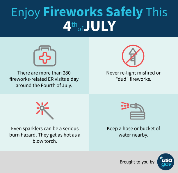 Enjoy Fireworks Safely This Fourth of July. Brought to you by USAGov.