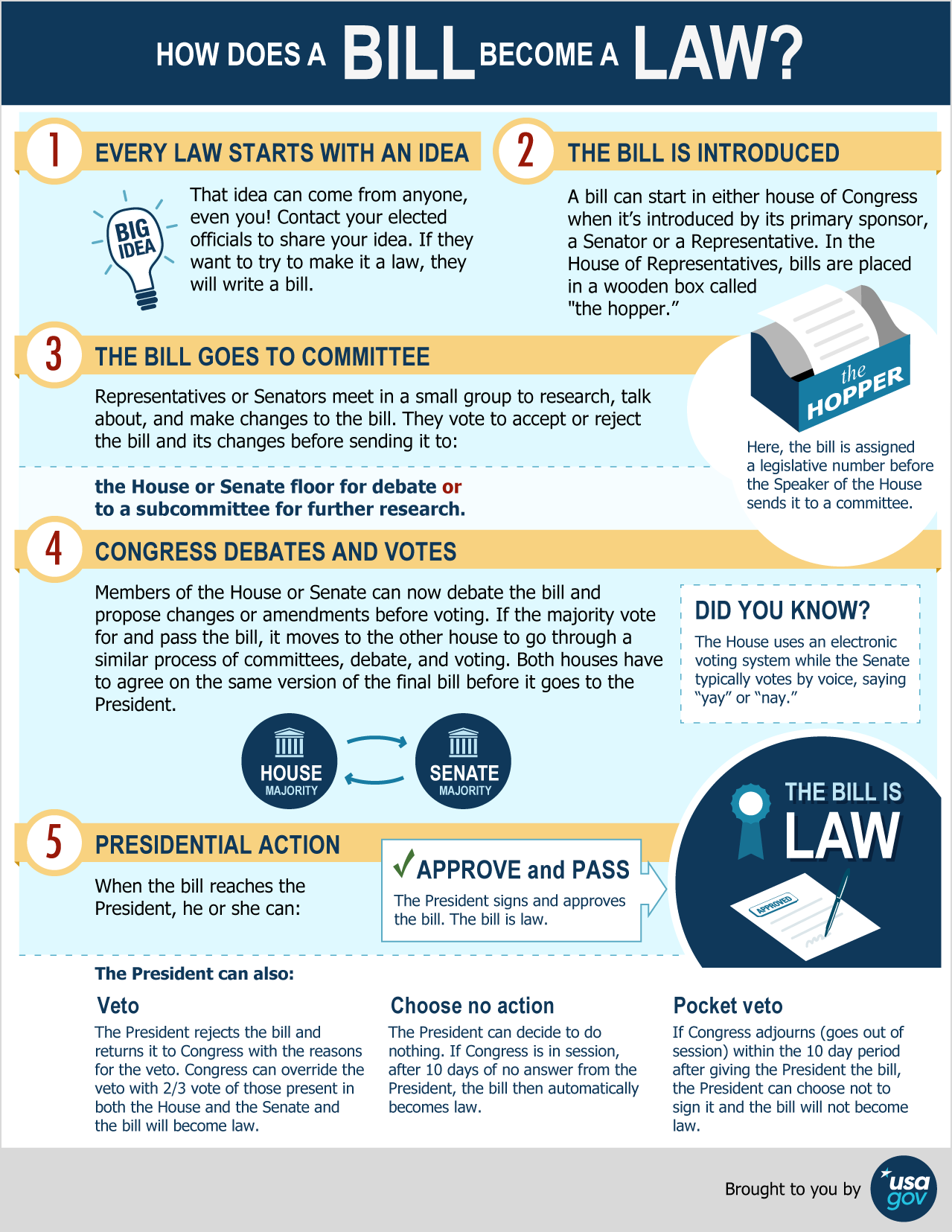 How a Bill Becomes a Law infographic see link below for text