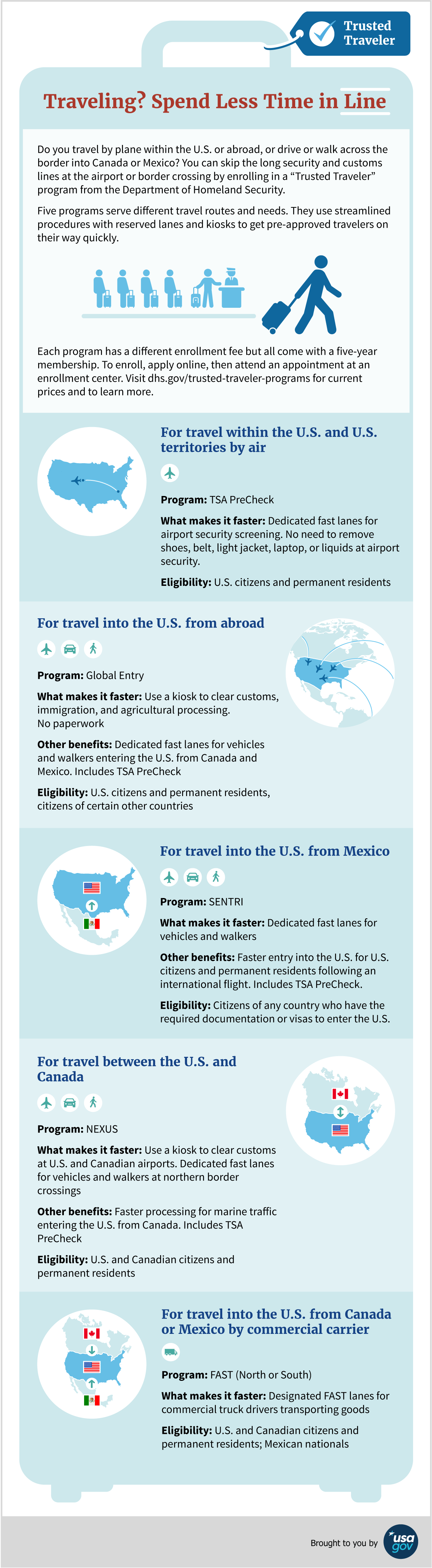 Infographic explaining Department of Homeland Security Trusted Traveler programs.