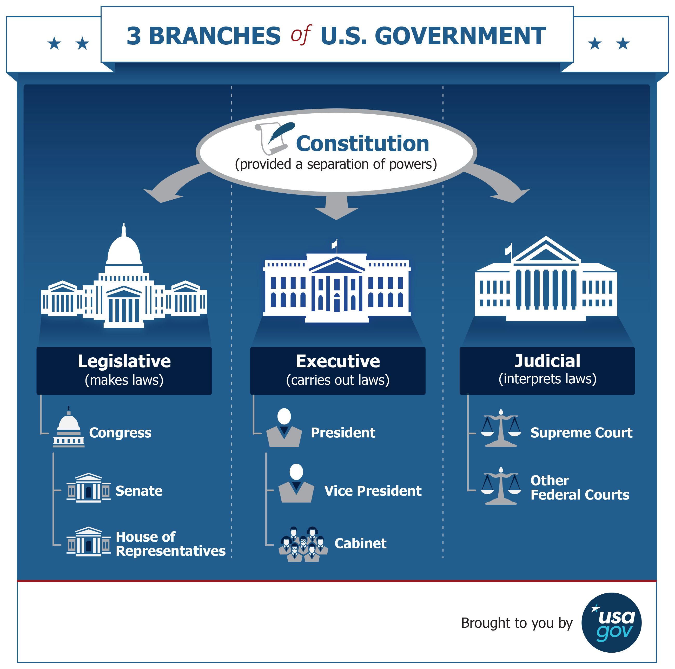 3 Branches of U.S. Government infographic. See description below.